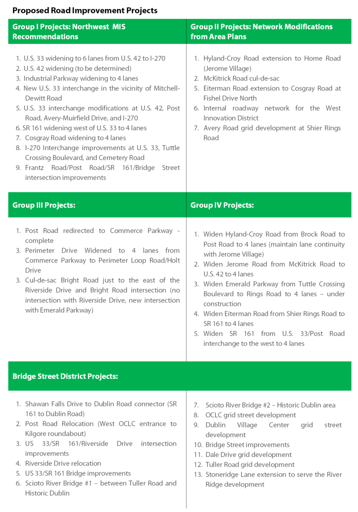 Table_Proposed_Road_Improvement_Projects