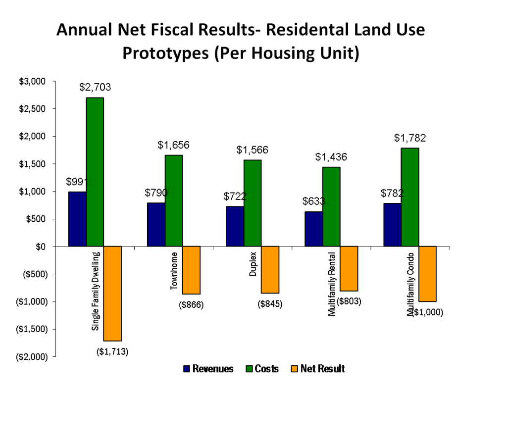 Chart_Dublin_Annual_Net_Fiscal_Results_Residential