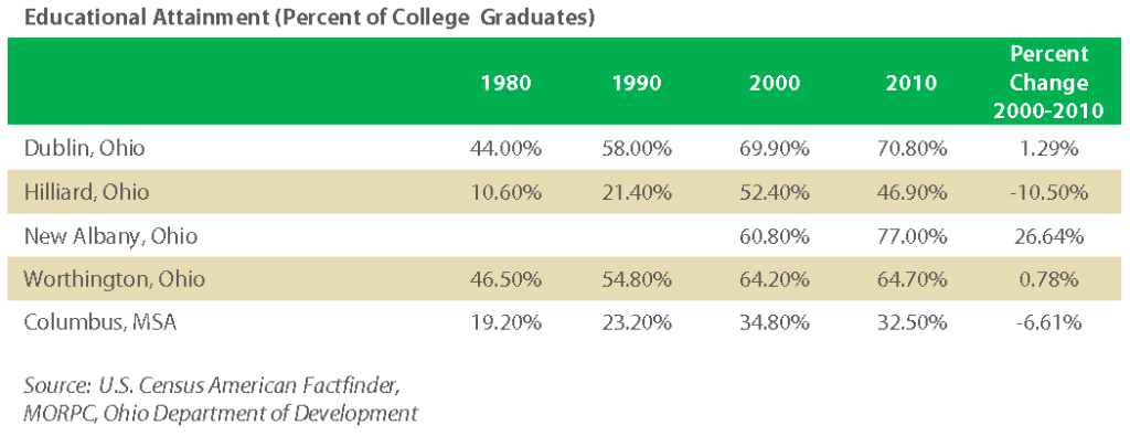 Educational_Attainment_College