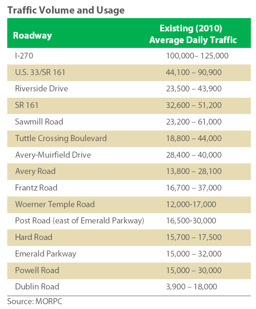 Table_Average_Daily_Traffic
