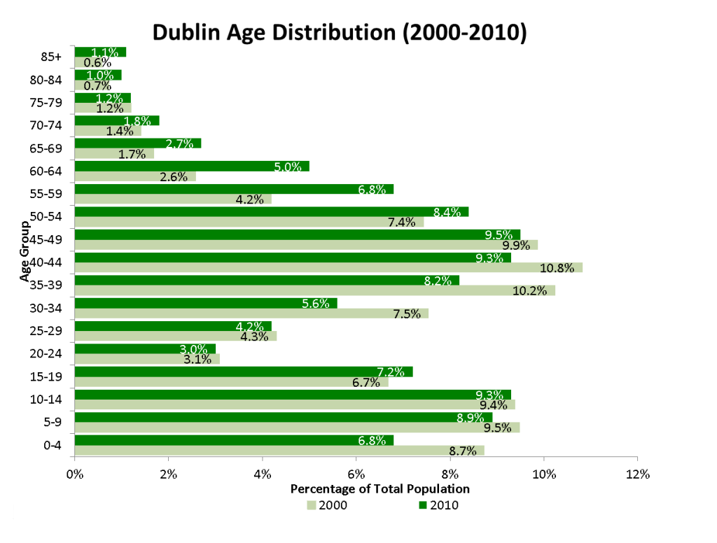 Chart_Dublin_Age_Distribution